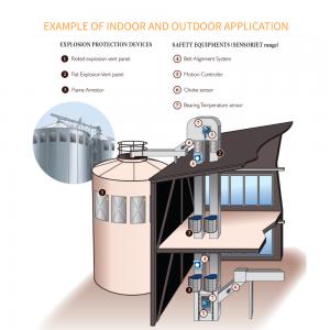 IQR-system til flammeløs eksplosionsaflastning: Eksempel på anvendelse