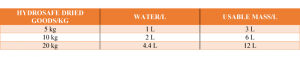 HYDROSAFE: Fire protection filling - Water / Powder ratio - Safevent