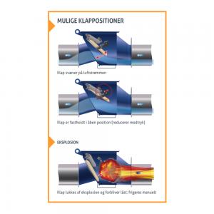 VigiFlap - Kontraventil til eksplosionsisolering: Illustration af mulige klappositioner - Safevent