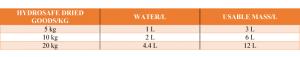 HYDROSAFE: Fyldemasse til brandbeskyttelse - Vand / Pulver ratio. Safevent